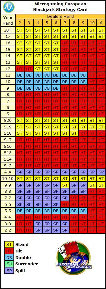 european redeal blackjack strategy card