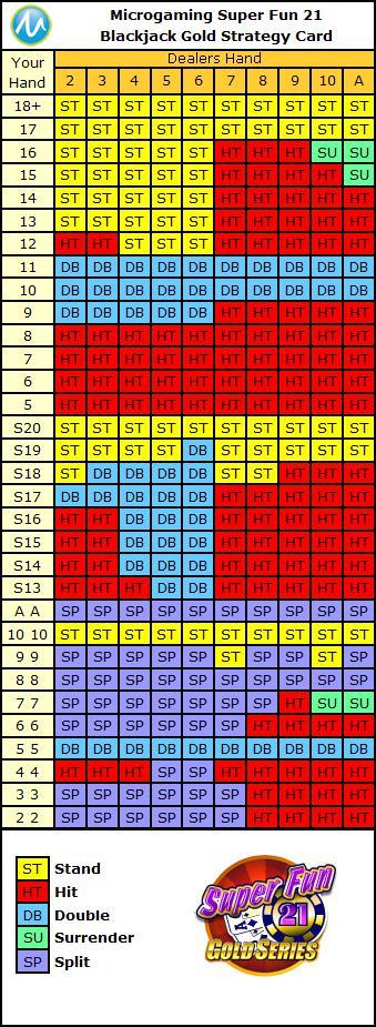 super fun 21 blackjack strategy card