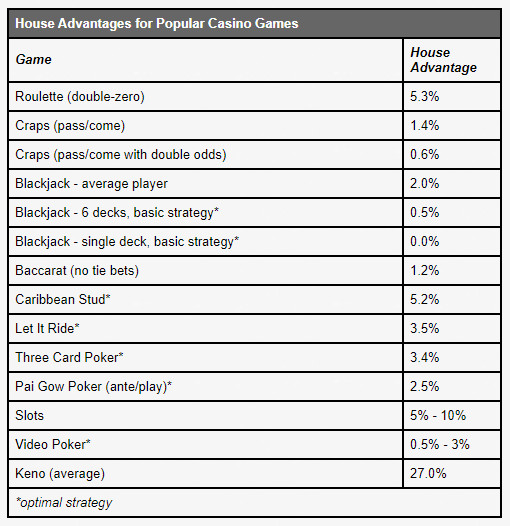 Summary Table House Advantage UNLV Gaming
